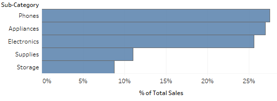 Use Bar Graphs For Percent of Total Comparison